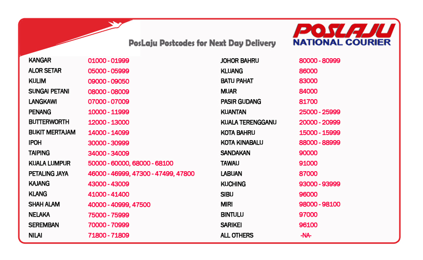 Poslaju Postcodes for Next Day Delivery