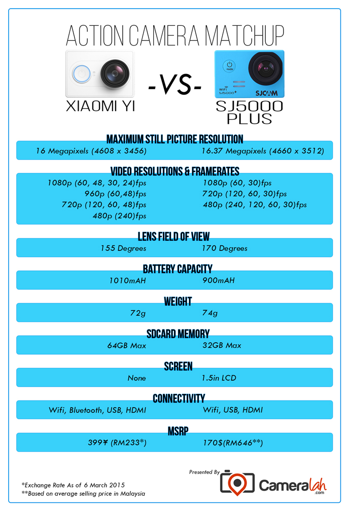 Xiaomi Yi Sports Camera Yi_versus_SJ5000plus_BEGIN